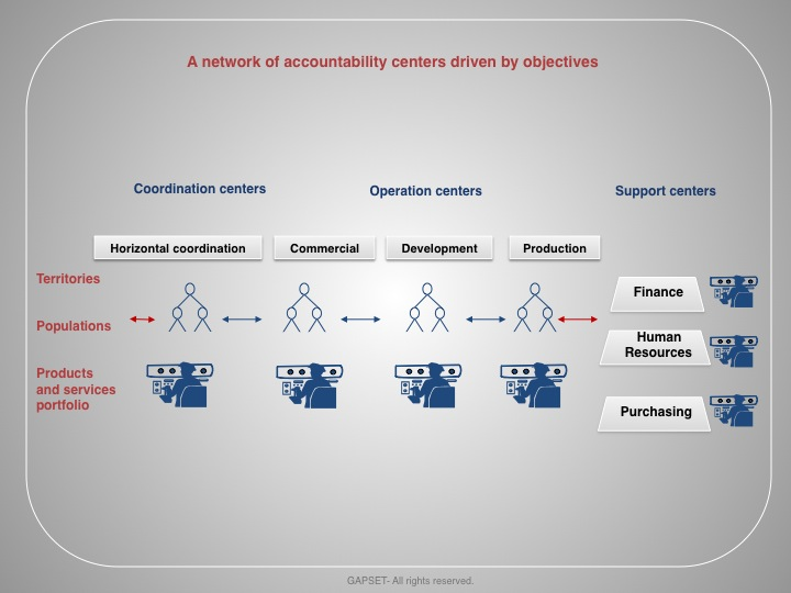A network of accountability centers driven by objectives-en