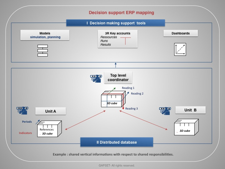 Decision support ERP mapping-en