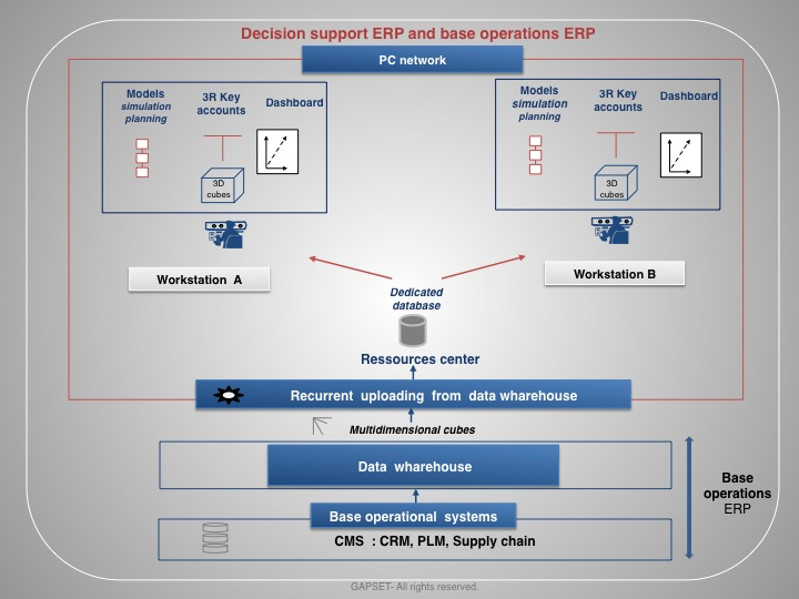 Decision support ERP and base operations ERP-adm